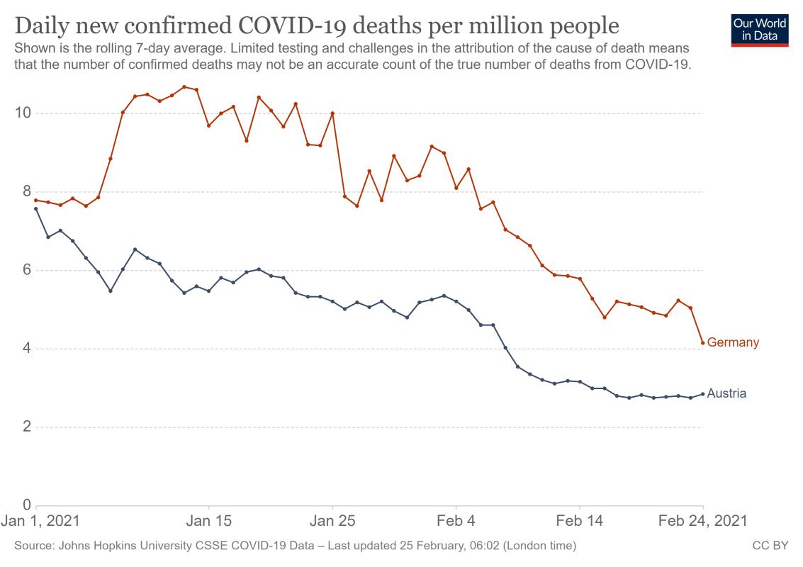 Quelle: John Hopkins University CSSE COVID-19 Data/14 February, Coronavirus Pandemic Data Explorer – Our World in Data/Daily new confirmed COVID-19 deaths per million people
