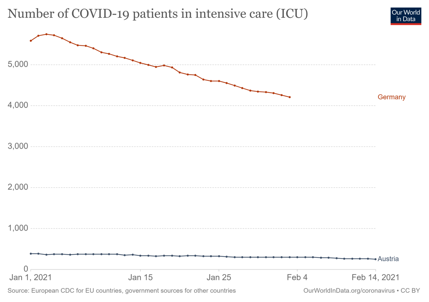 Quelle: John Hopkins University CSSE COVID-19 Data/14 February, Coronavirus Pandemic Data Explorer – Our World in Data/Number of COVID-19 patients in intensive care (ICU)