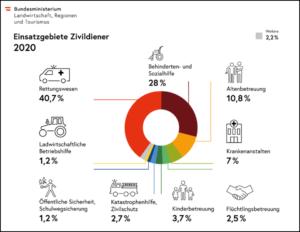 Einsatzgebiete Zivildiener 2020/ BMLRT
