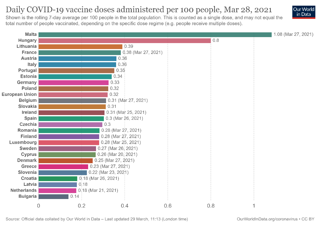 Our-World-in-Data-Daily-COVID-19-vaccine-doses-administered-per-100-people-Mar-28-2021