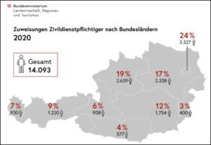 Zuweisungen Zivildienstpflichtiger nach Bundesländern 2020/BMLRT