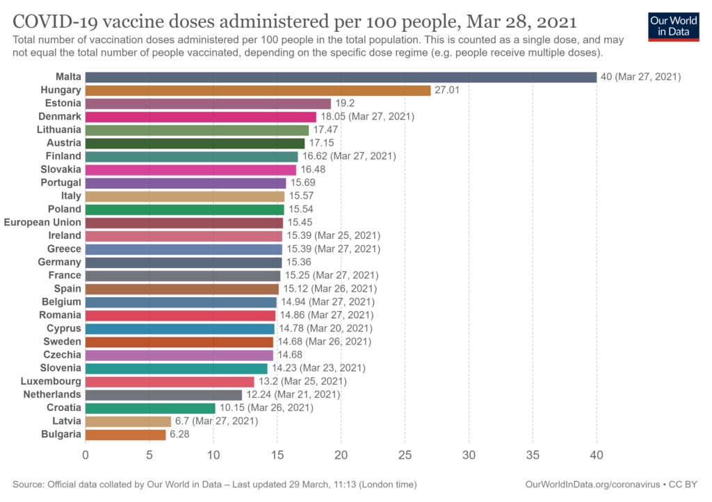 Our World in Data/COVID-19 vaccine doses administered per 100 people, Mar 28, 2021