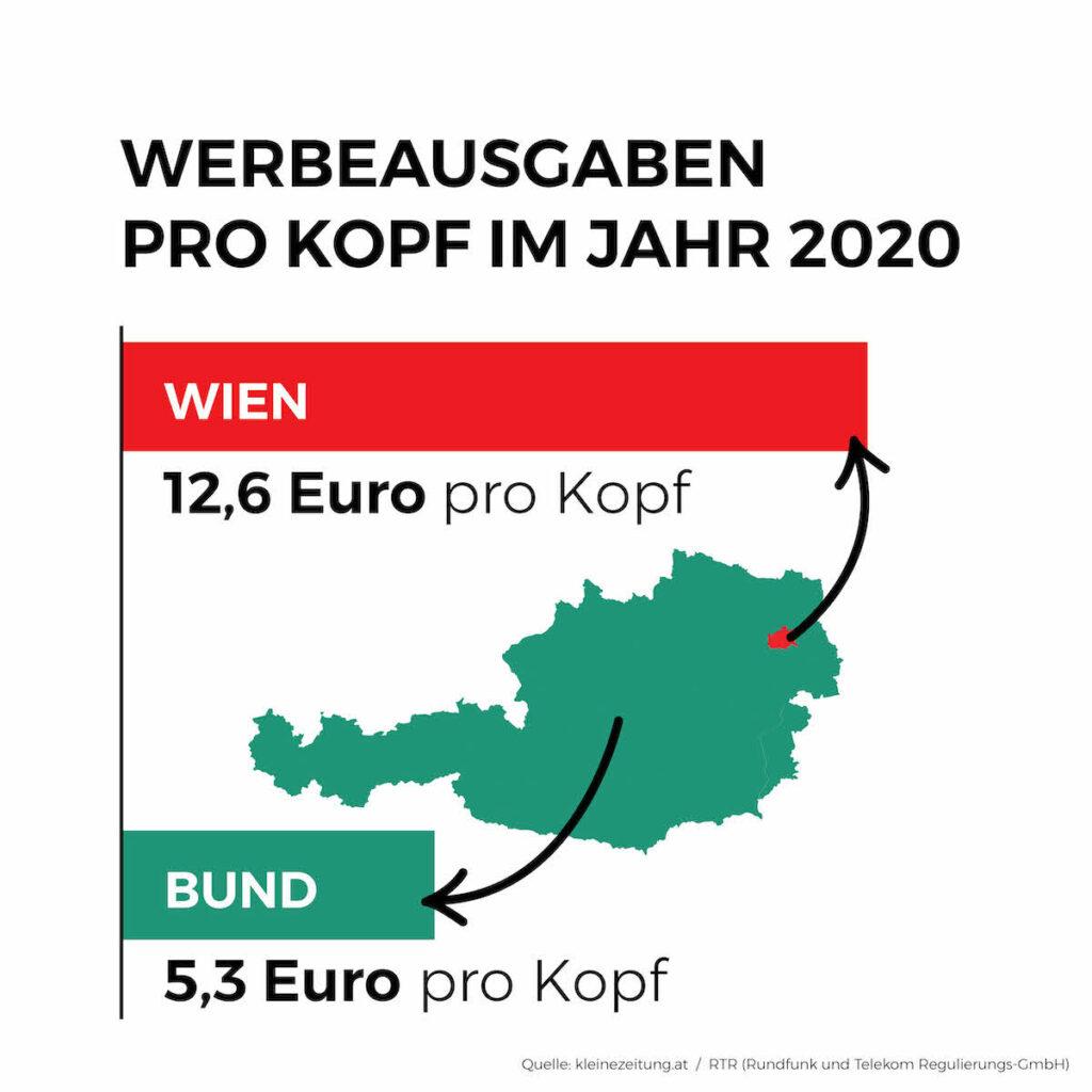 Grafik: Zur-Sache.at