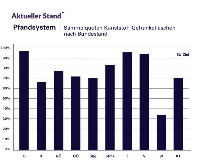 Pfand-Debatte: Rückführquote im Bundesländervergleich; Grafik: WB
