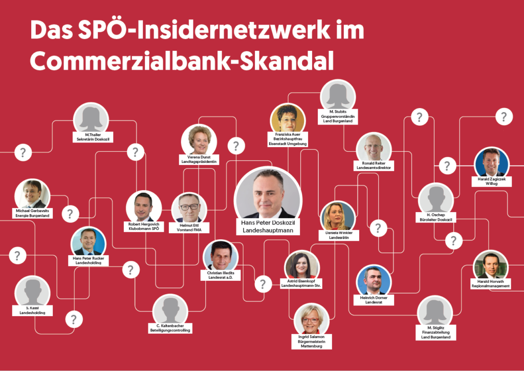 Grafik: ÖVP Burgenland