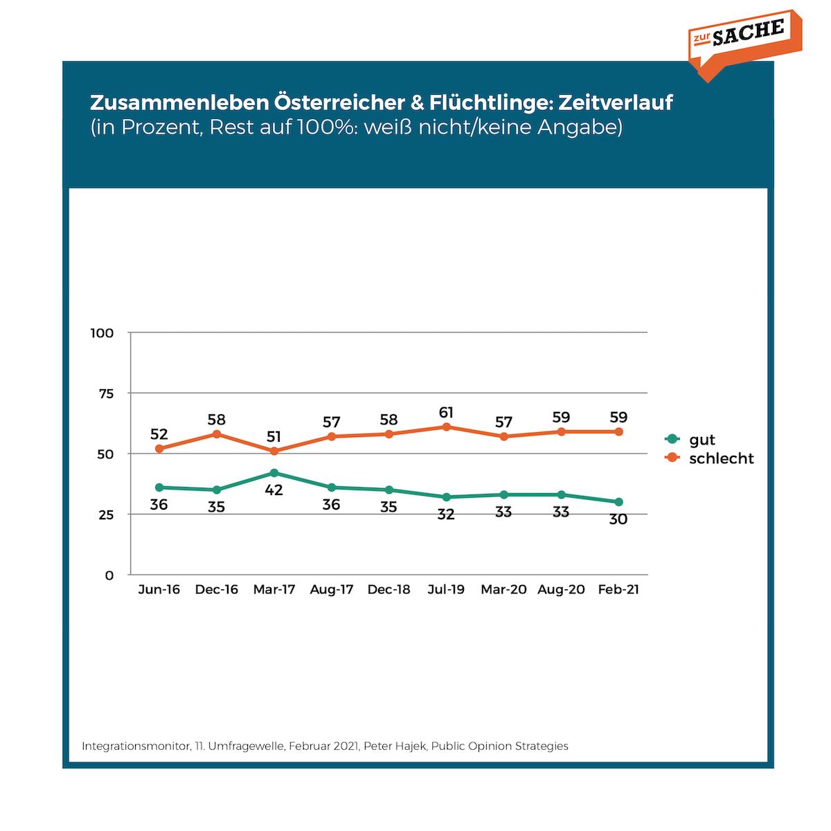 Bewertung des Zusammenlebens Österreicher & Flüchtlinge; Grafik: Zur-Sache