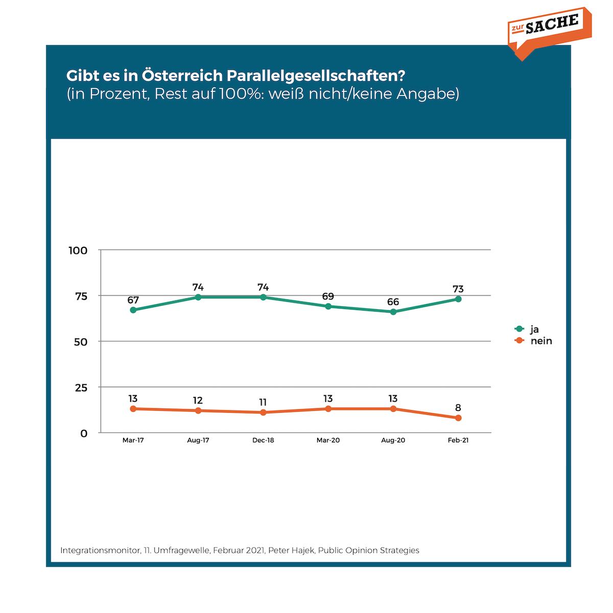 Integrationsbarometer: Einschätzung von Parallelgesellschaften; Grafik: Zur-Sache