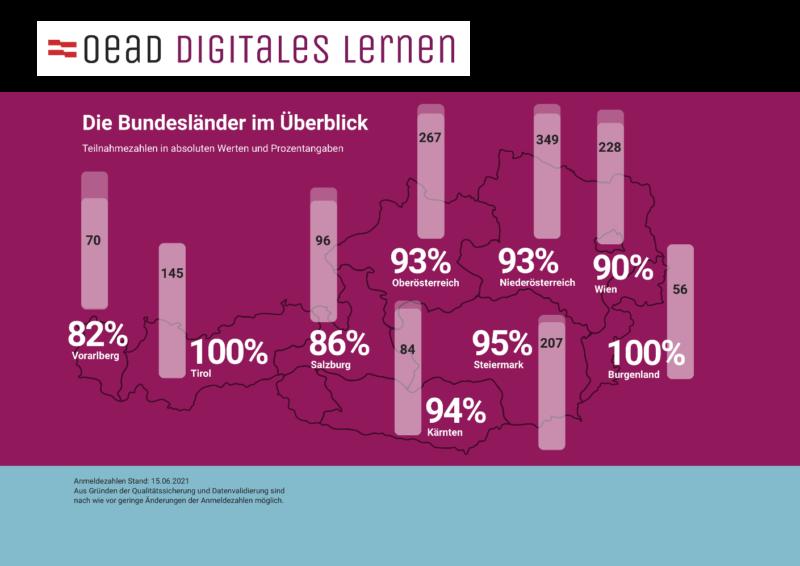 Verteilung der Endgeräte auf die Bundesländer. Grafik: BMBWF/OeAD
