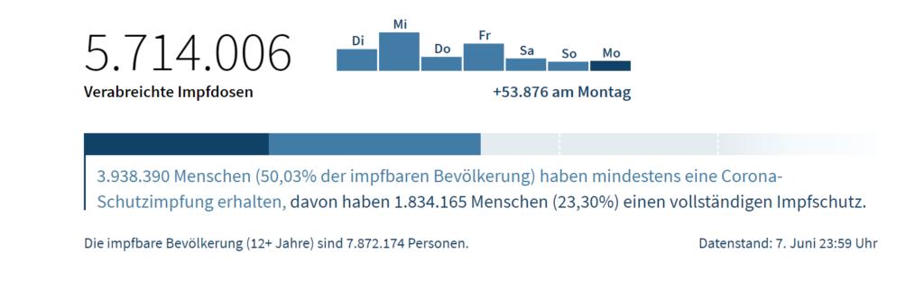 Screenshot: Impfdashboard/Bundesministerium für Soziales, Gesundheit, Pflege und Konsumentenschutz