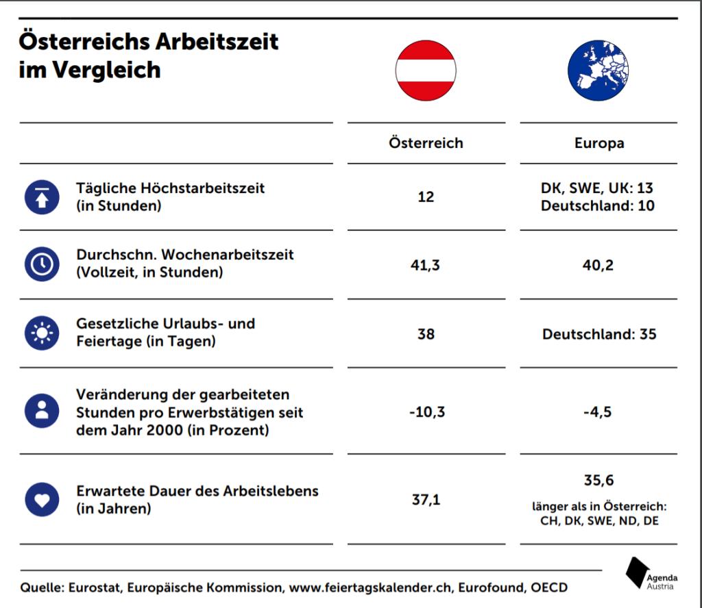 Quelle/Grafik: Agenda Austria