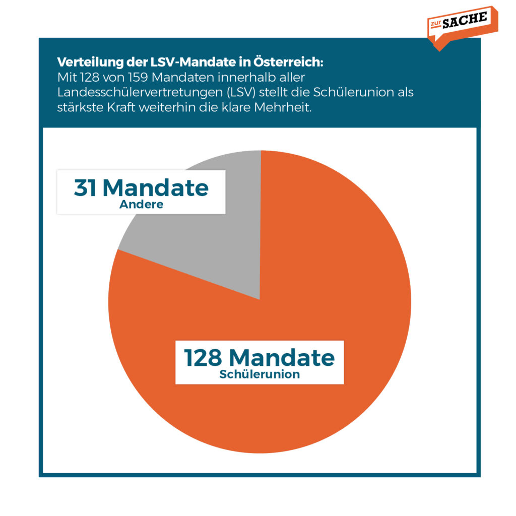 Grafik: Zur-Sache