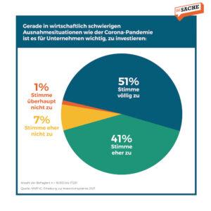 Eine klare Mehrheit von 92 % der Befragten erachtet es für wichtig, in Ausnahmesituation zu investieren; Grafik: Zur-Sache