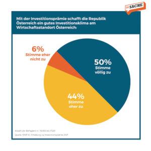 Nahezu alle Befragten (94 %) sind der Ansicht, die Investitionsprämie schaffe ein gutes Investitionsklima; Grafik: Zur-Sache