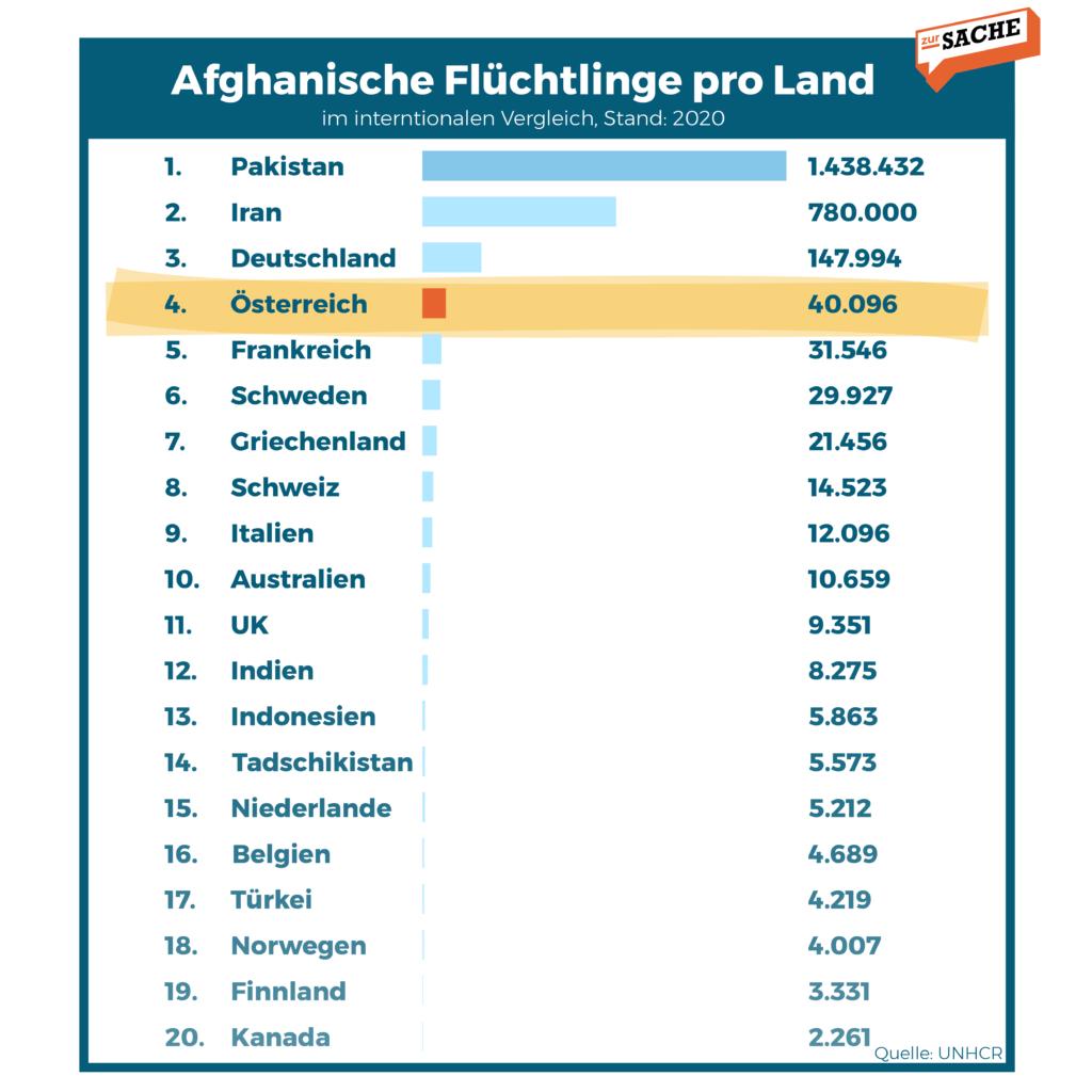 Afghanische Flüchtlinge pro Land - Grafik: Zur-Sache/Daten: UNHCR