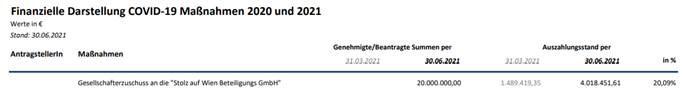 """Der Auszug aus den Akten für den Finanzausschuss des Wiener Landtages vom 13.September beweist die fehlende Transparenz bei der """"Stolz auf Wien Beteiligungs GmbH""""."""