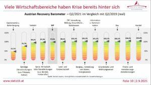 Das Recovery-Barometer zeigt, welche Branchen über und welche unter dem Niveau der Zeit vor der Krise liegen. Grafik: Statistik Austria