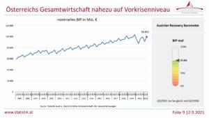 Nach den schweren Rückschlägen geht die wirtschaftliche Entwicklung wieder nach oben. Grafik: Statistik Austria.