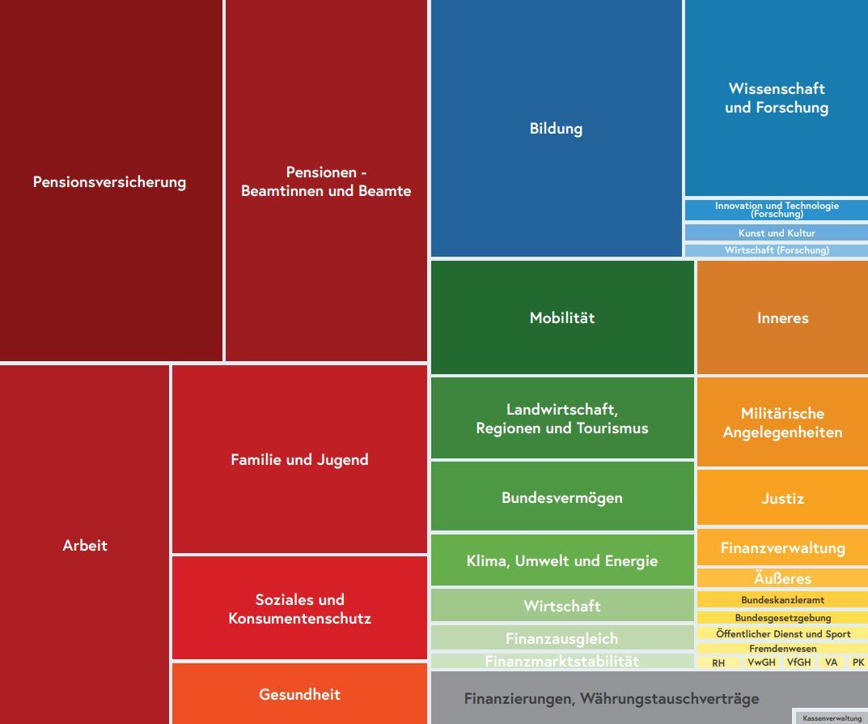 Die Aufteilung des Budgets 2022 auf die einzelnen Bereiche. Grafik: BMF