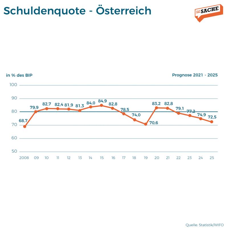 Die Schuldenquote in Österreich sinkt in den kommenden Jahren. Grafik: Zur-Sache