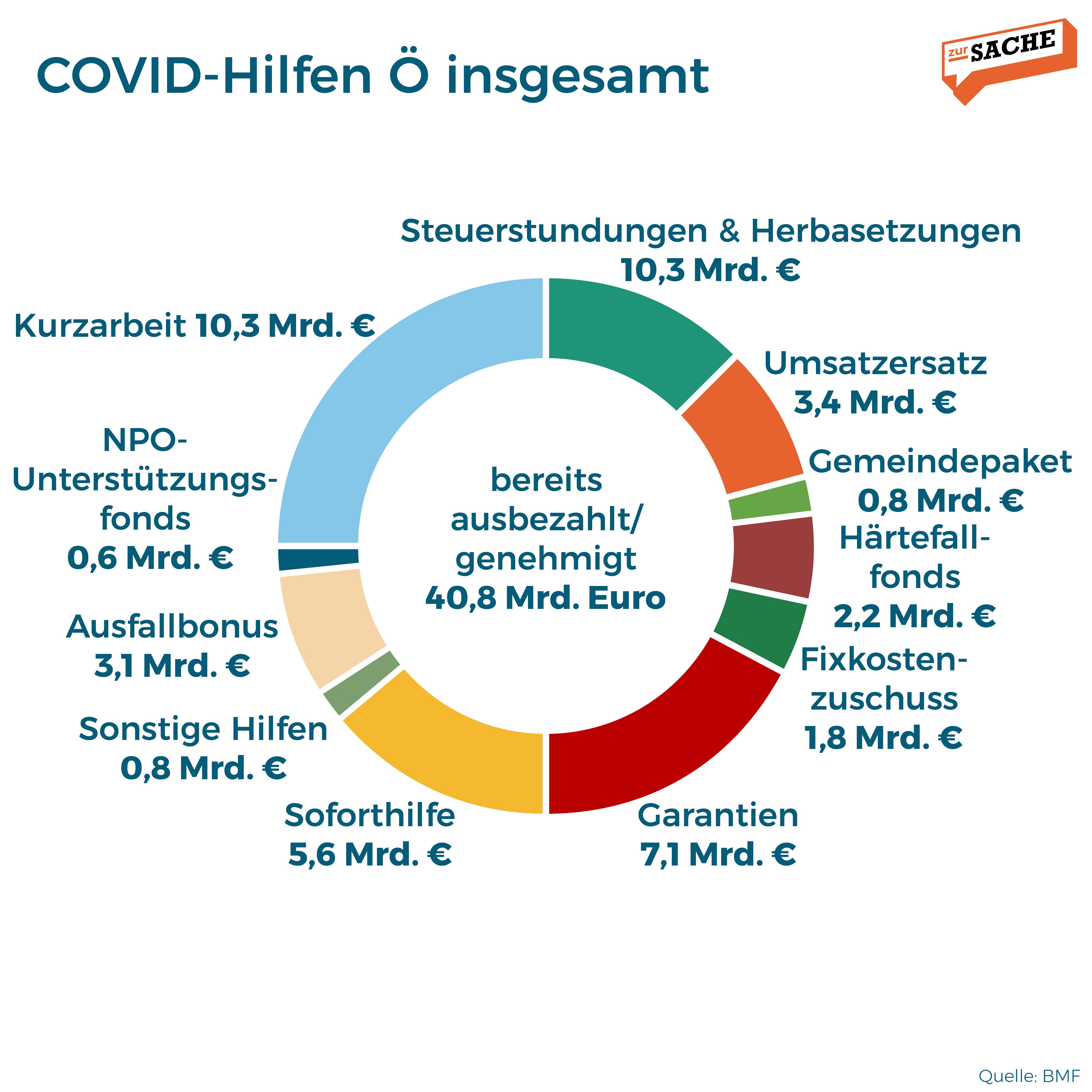 Eine Aufschlüsselung der COVID-Hilfen in Österreich. Grafik: Zur-Sache