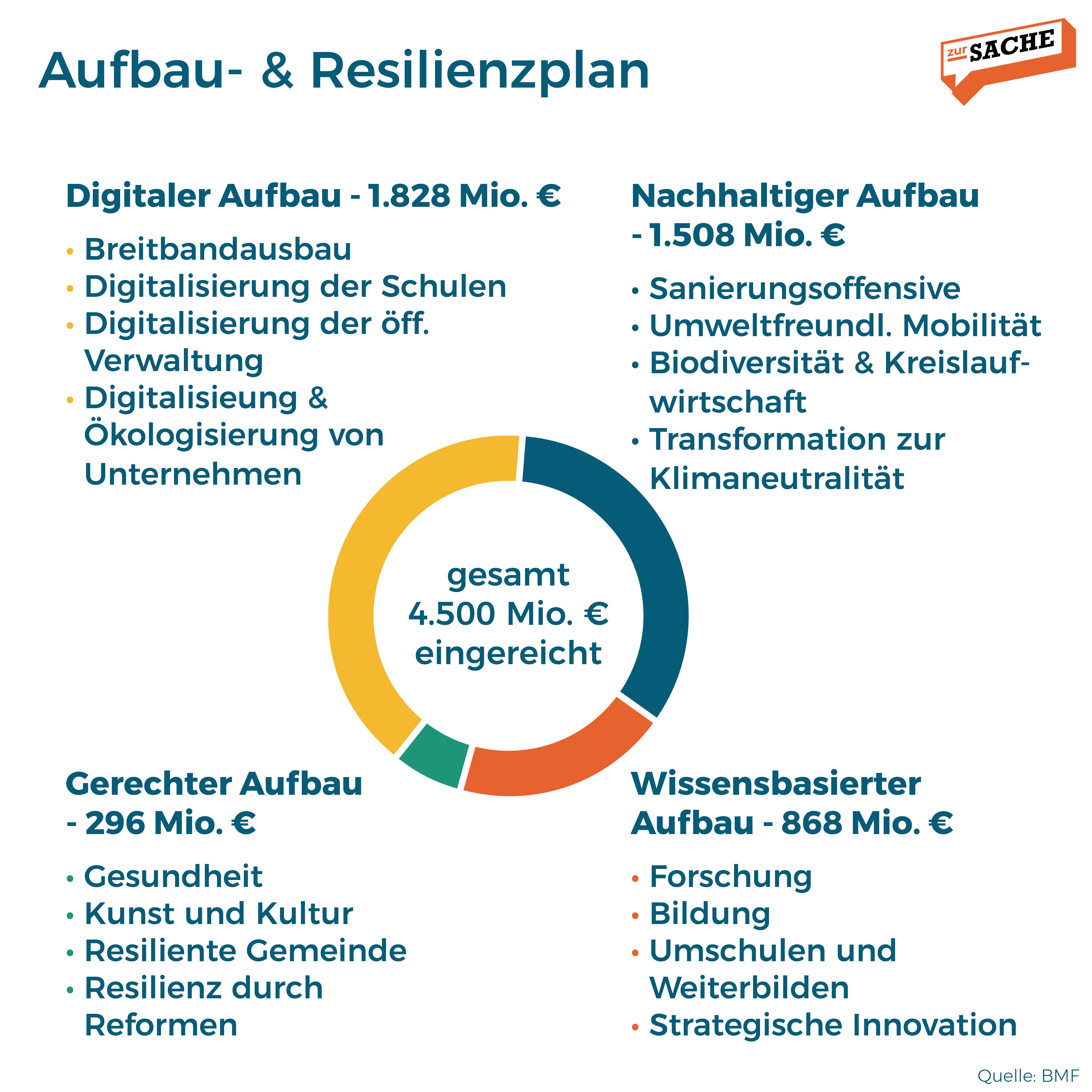 Eine Aufschlüsselung der Mittel aus dem Aufbau- und Resilienzplan. Grafik: Zur-Sache